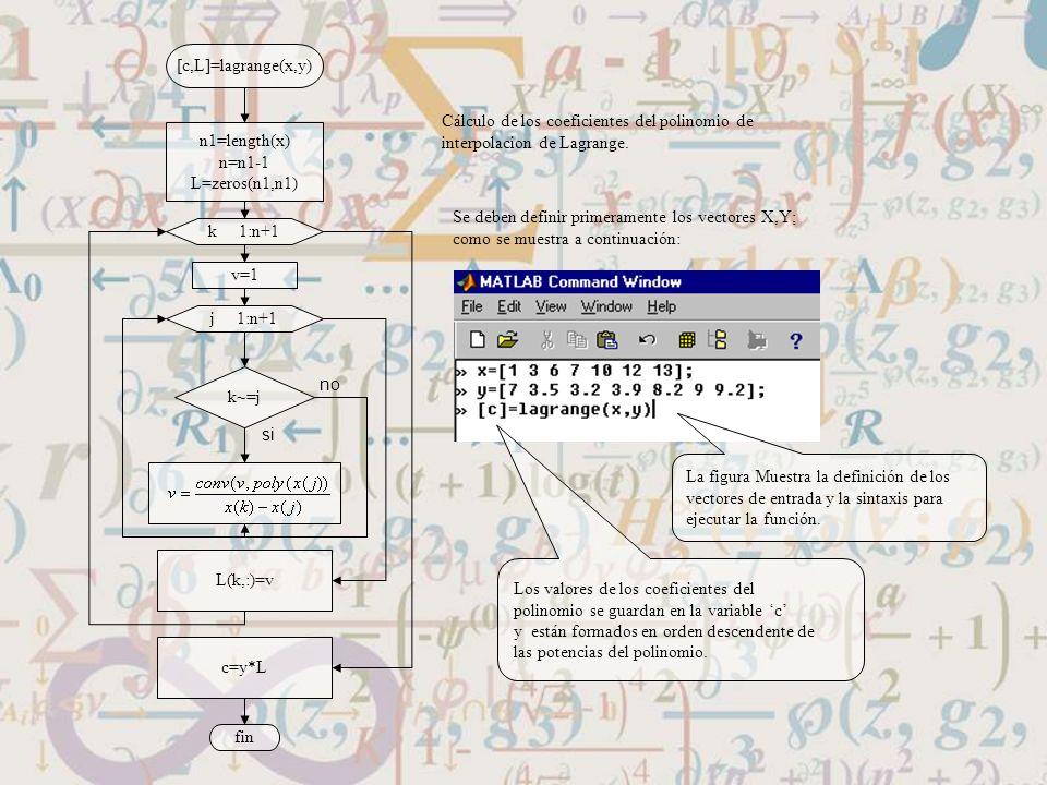[c,L]=lagrange(x,y) Cálculo de los coeficientes del polinomio de. interpolacion de Lagrange. n1=length(x)